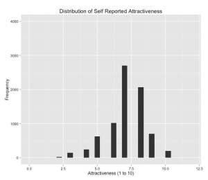 Above Average: Analyzing Self-Rated Qualities in R