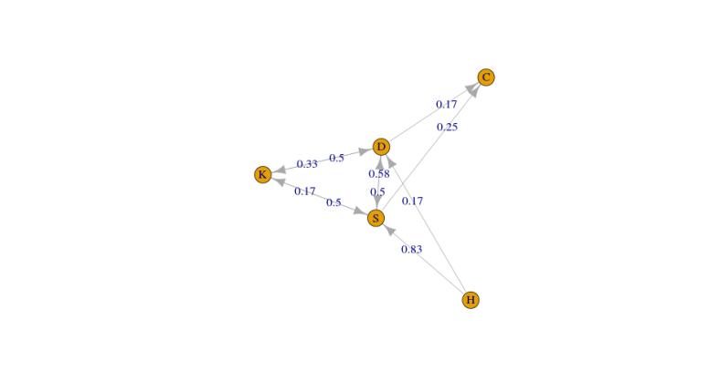 Markov_Network